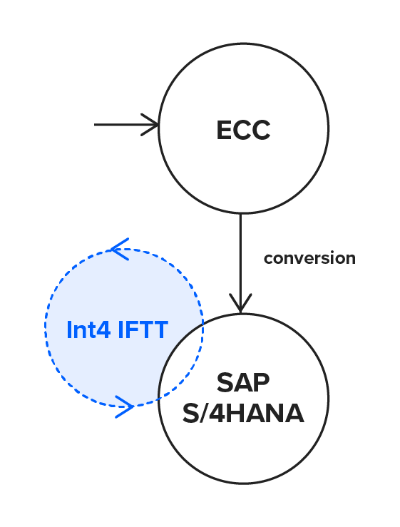 S4HANA_conversion_Int4_IFTT