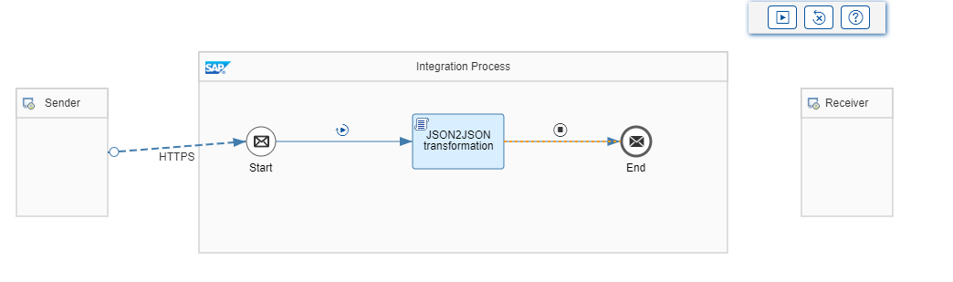JSON2JSON transformation step in SAP CPI
